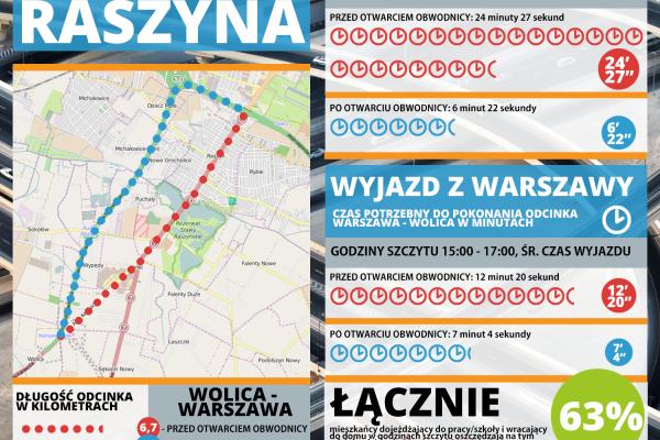 Infografika na temat obwodnicy Raszyna