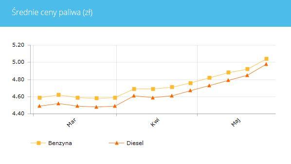 Średnie ceny paliwa w Polsce