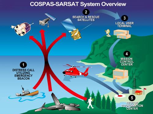 Działanie COSPAS SARSAT