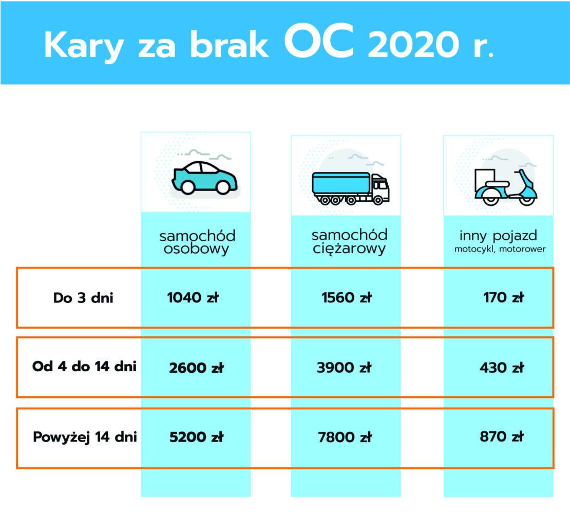 kary za brak OC 2020